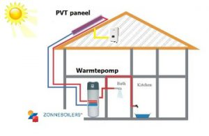 Zonneboilers.nl – Besparen op uw gaskosten met een zonneboiler